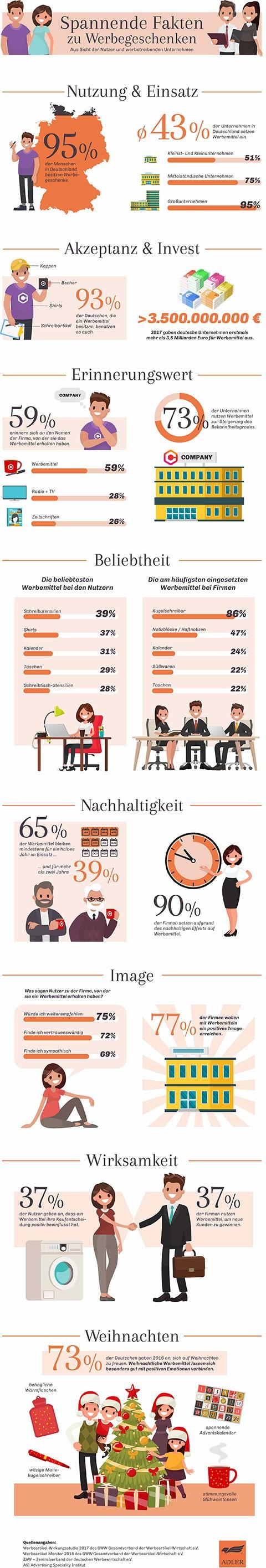 Infografik - Spannede Fakten zu Werbegeschenken