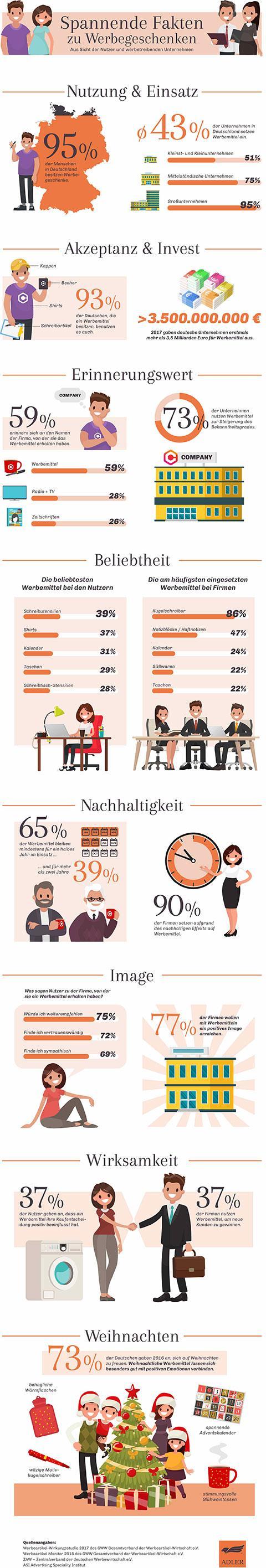 Werbeartikel - Infografik